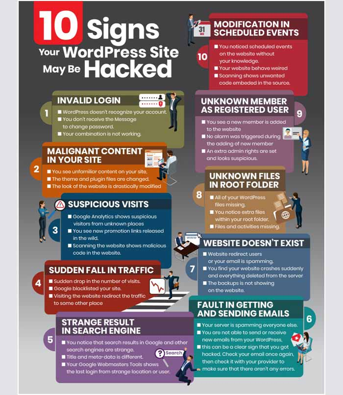 top 10 wordpress hacked signs