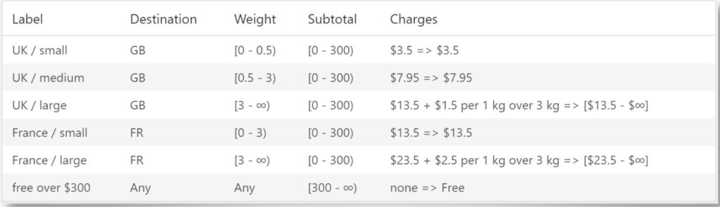 Weight Based Shipping for WooCommerce store