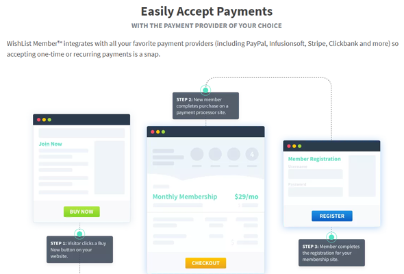 easily accept payment with wishlist member plugin