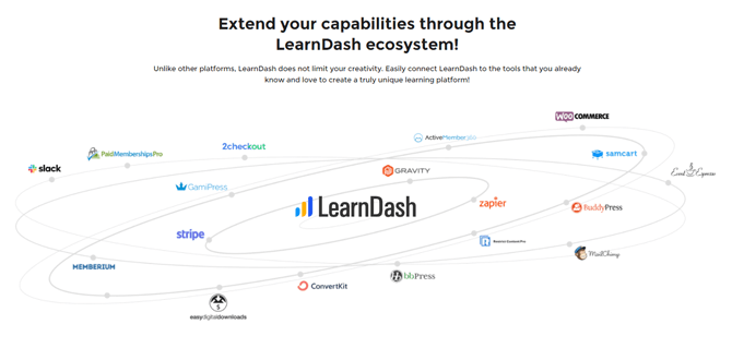learndash payment options