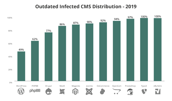 outdate infected cms distribution